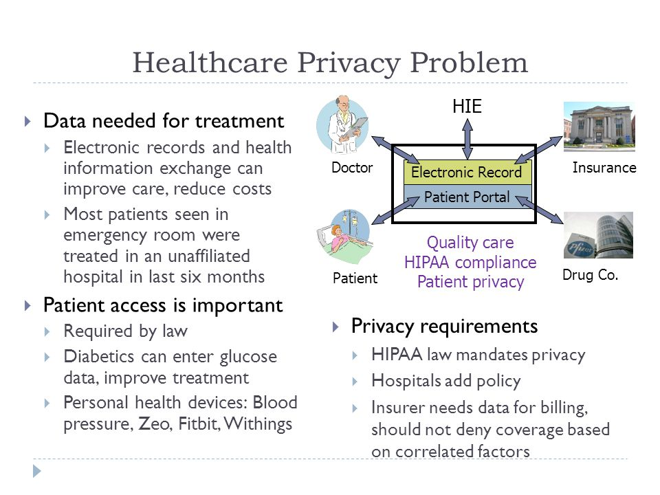 Healthcare Privacy Problem  Data needed for treatment  Electronic records and health information exchange can improve care, reduce costs  Most patients seen in emergency room were treated in an unaffiliated hospital in last six months  Patient access is important  Required by law  Diabetics can enter glucose data, improve treatment  Personal health devices: Blood pressure, Zeo, Fitbit, Withings Patient DoctorInsurance Electronic Record Patient Portal Drug Co.