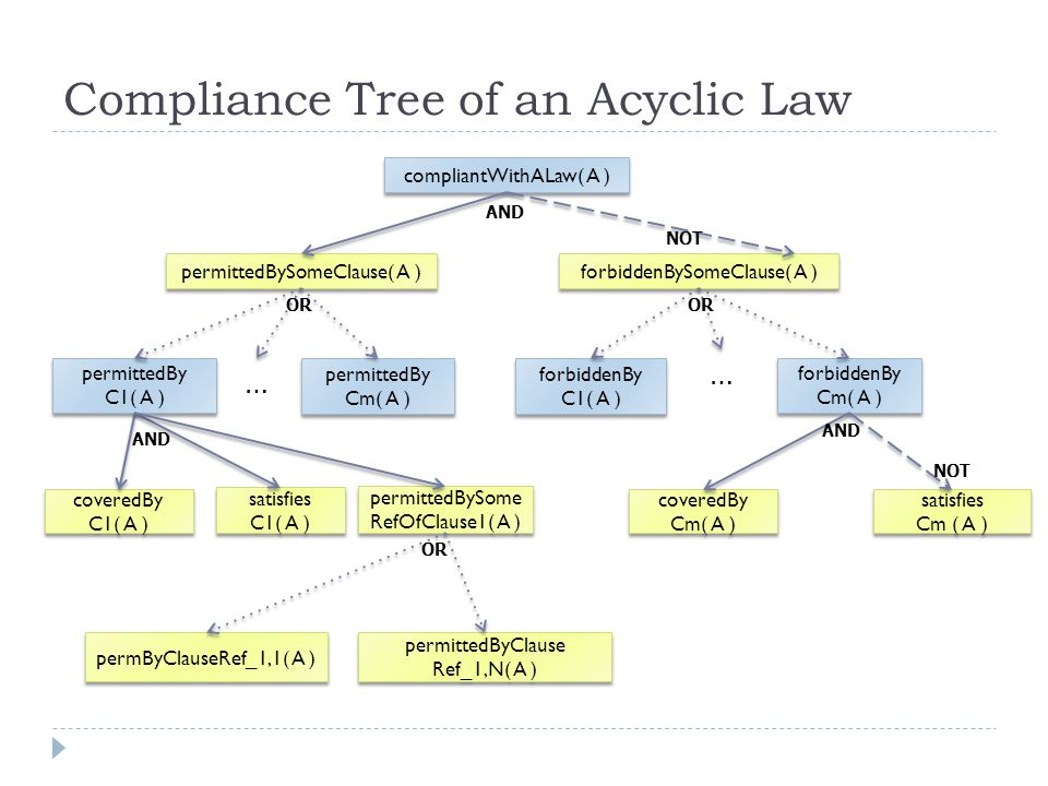 Algorithm to Generate Exemplary Cases for an Acyclic Privacy Law I.