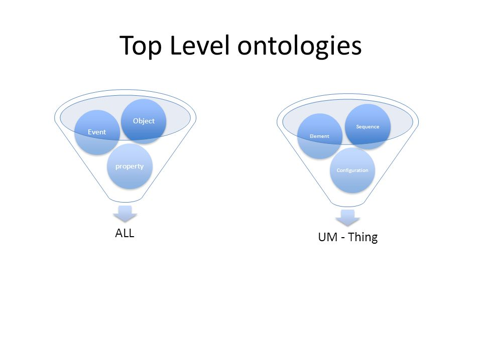 Top Level ontologies ALL propertyEventObject UM - Thing ConfigurationElementSequence