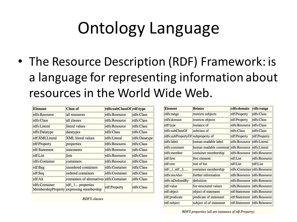 Ontology Language The Resource Description (RDF) Framework: is a language for representing information about resources in the World Wide Web.