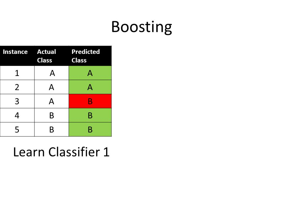 InstanceActual Class Predicted Class 1 AA 2AA 3AB 4BB 5BB Learn Classifier 1