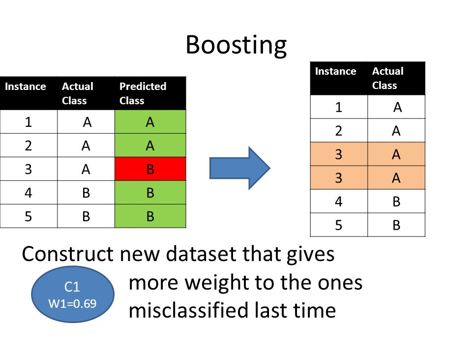 Boosting InstanceActual Class Predicted Class 1 AA 2AA 3AB 4BB 5BB Construct new dataset that gives more weight to the ones misclassified last time C1