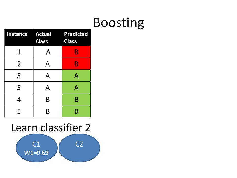Boosting Learn classifier 2 C1 W1=0.69 InstanceActual Class Predicted Class 1 AB 2AB 3AA 3AA 4BB 5BB C2