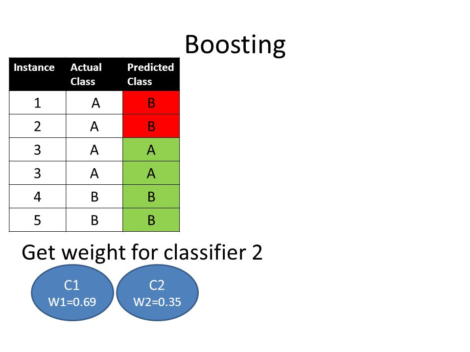 Boosting Get weight for classifier 2 C1 W1=0.69 InstanceActual Class Predicted Class 1 AB 2AB 3AA 3AA 4BB 5BB C2 W2=0.35