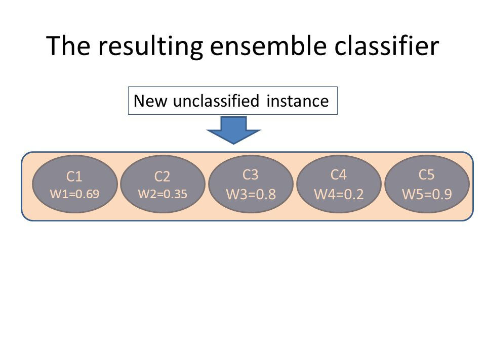 The resulting ensemble classifier C1 W1=0.69 C2 W2=0.35 C3 W3=0.8 C4 W4=0.2 C5 W5=0.9 New unclassified instance