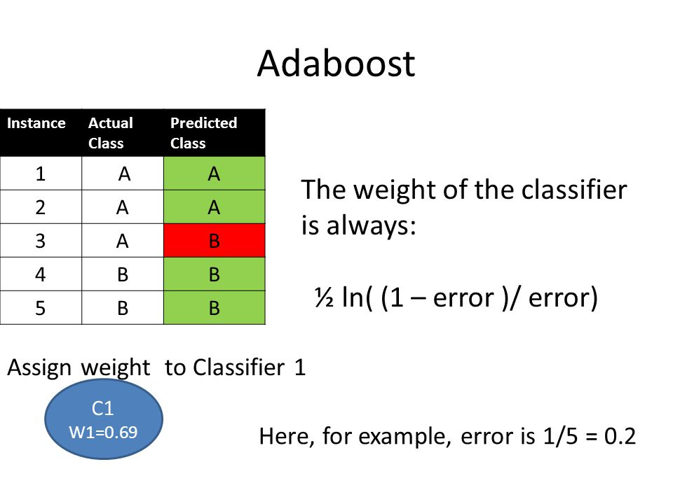 Adaboost InstanceActual Class Predicted Class 1 AA 2AA 3AB 4BB 5BB Assign weight to Classifier 1 C1 W1=0.69 The weight of the classifier is always: ½
