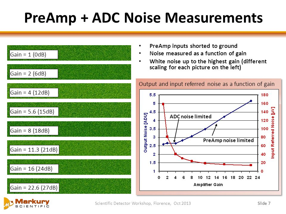 PreAmp + ADC Noise Measurements Slide 7 Scientific Detector Workshop, Florence, Oct 2013 kTC noise removed:σ= 2.7 ADU Output and input referred noise as a function of gain Gain = 1 (0dB) Gain = 2 (6dB) Gain = 4 (12dB) Gain = 5.6 (15dB) Gain = 8 (18dB) Gain = 11.3 (21dB) Gain = 16 (24dB) Gain = 22.6 (27dB) PreAmp inputs shorted to ground Noise measured as a function of gain White noise up to the highest gain (different scaling for each picture on the left) ADC noise limited PreAmp noise limited