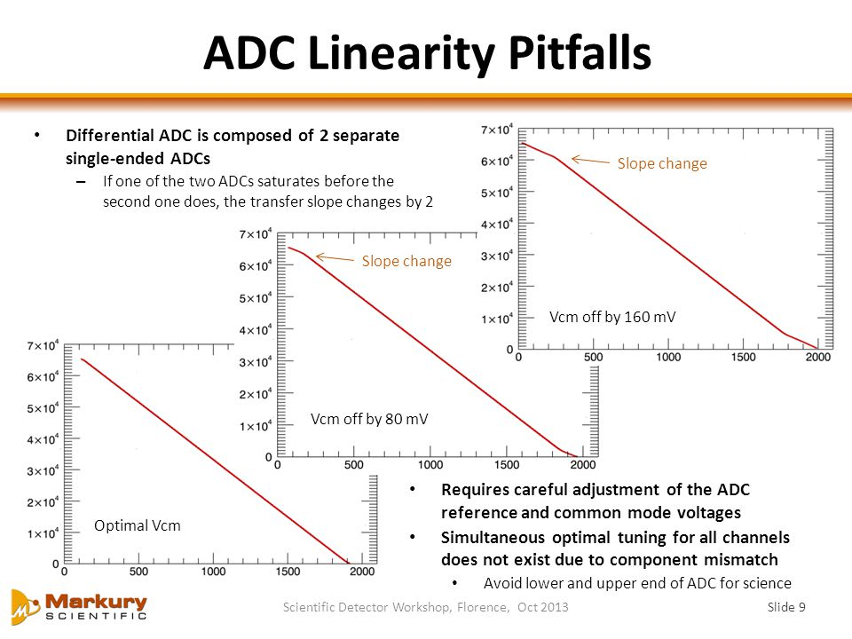 ADC Linearity Pitfalls Slide 9 Scientific Detector Workshop, Florence, Oct 2013 Optimal Vcm Vcm off by 80 mV Vcm off by 160 mV Differential ADC is composed of 2 separate single-ended ADCs – If one of the two ADCs saturates before the second one does, the transfer slope changes by 2 Slope change Requires careful adjustment of the ADC reference and common mode voltages Simultaneous optimal tuning for all channels does not exist due to component mismatch Avoid lower and upper end of ADC for science