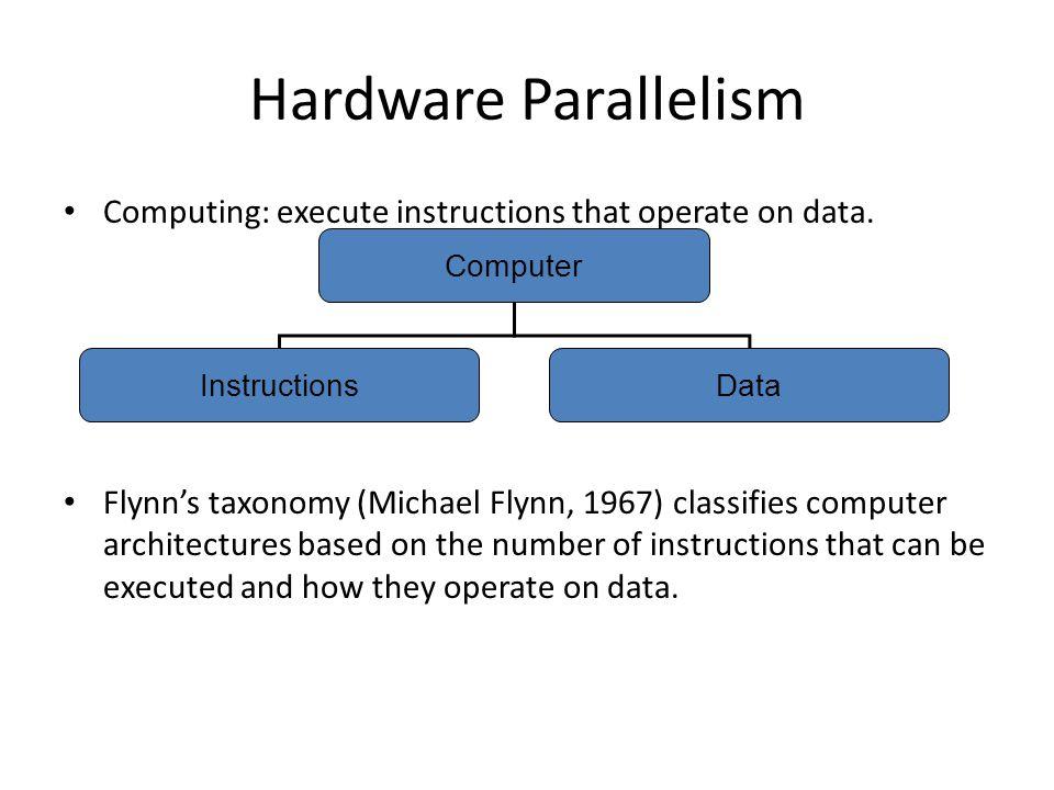 Data parallel architecture: Array processor IP MAR MEMORY MDR ADDROP DECODER A1B1C1A2B2C2ANAN BNBN CNCN ALU