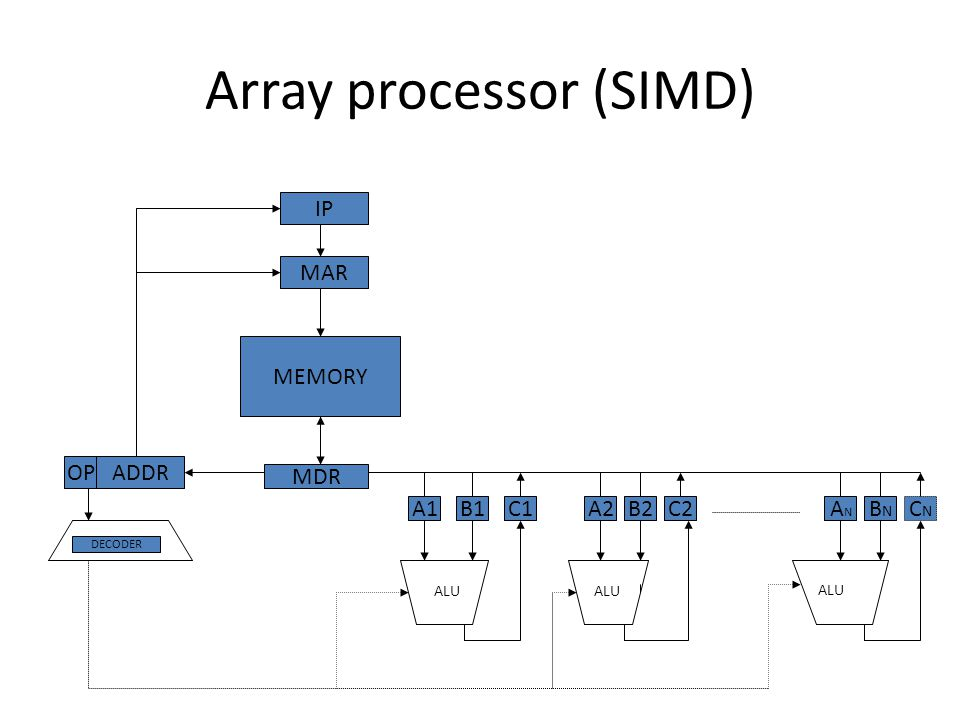 MIMD Multiple instruction streams operating on multiple data streams – Classical distributed memory or SMP architectures