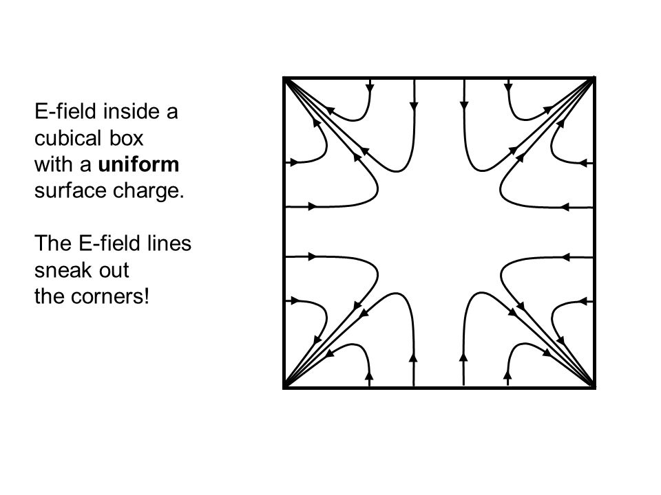 E-field inside a cubical box with a uniform surface charge. The E-field lines sneak out the corners! E field inside cubical box (sketch)
