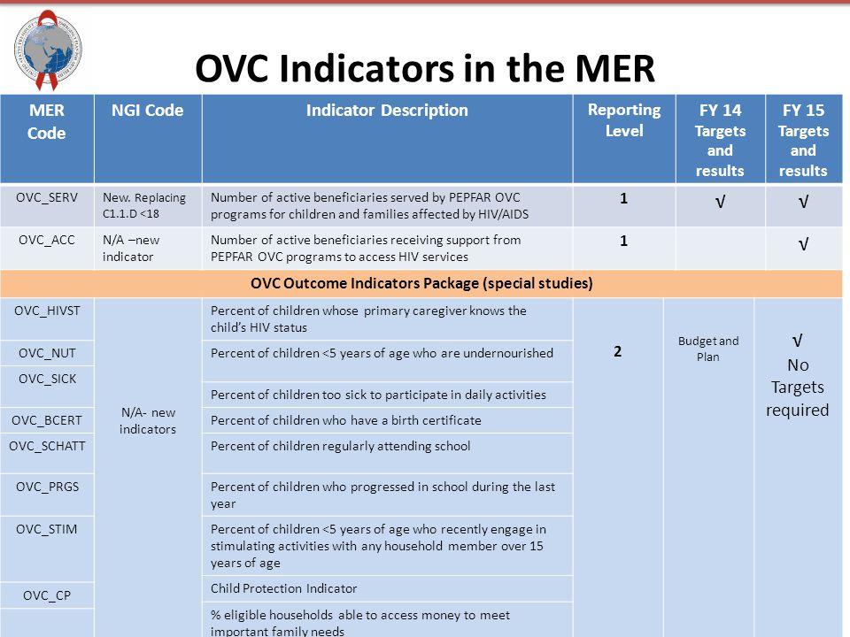 OVC Indicators in the MER MER Code NGI CodeIndicator Description Reporting Level FY 14 Targets and results FY 15 Targets and results OVC_SERVNew. Repl