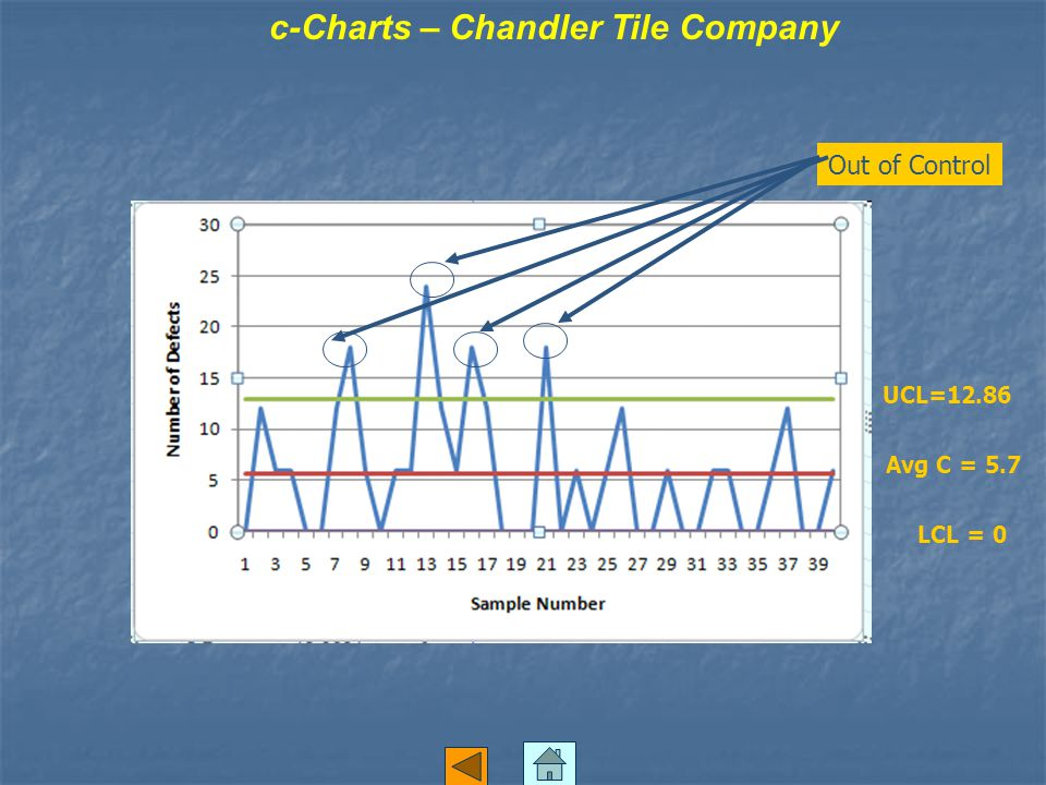 c-Charts – Chandler Tile Company Out of Control UCL=12.86 Avg C = 5.7 LCL = 0