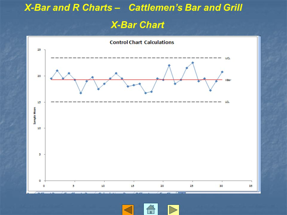 X-Bar and R Charts – Cattlemen's Bar and Grill X-Bar Chart