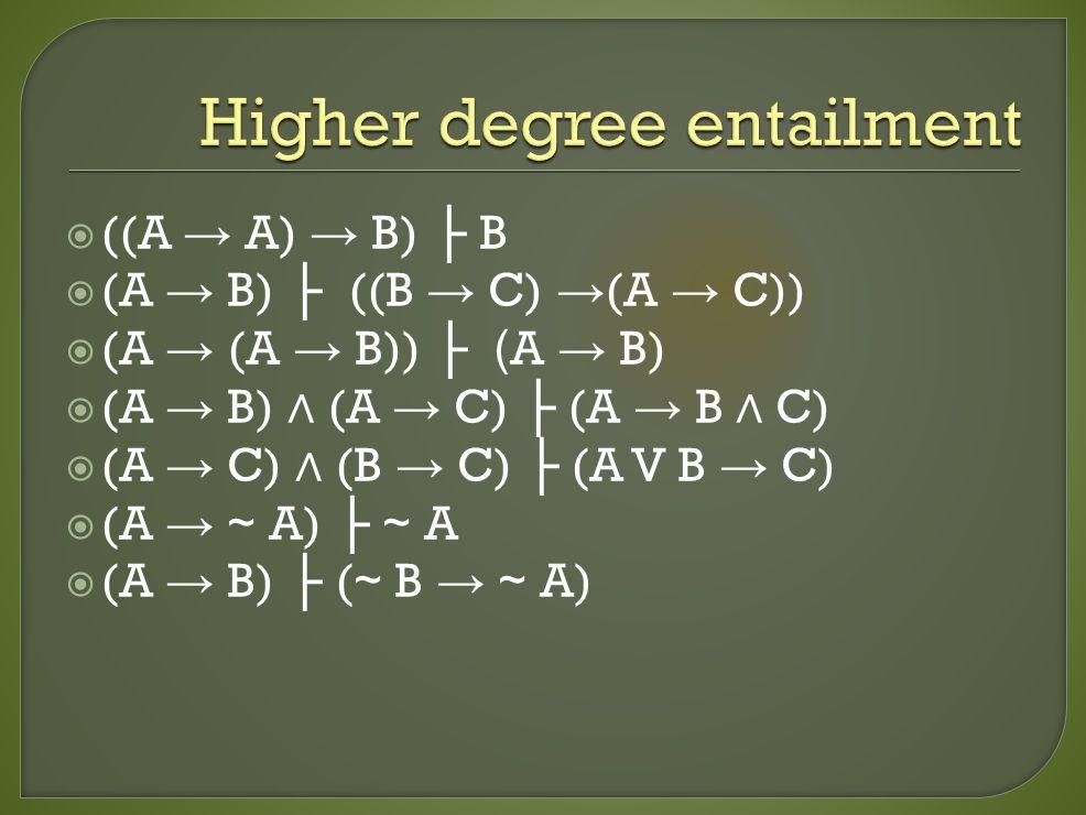  ((A → A) → B) ├ B  (A → B) ├ ((B → C) → (A → C))  (A → (A → B)) ├ ( A → B)  (A → B) ∧ (A → C) ├ (A → B ∧ C)  (A → C) ∧ (B → C) ├ (A V B → C)  (A → ~ A) ├ ~ A  (A → B) ├ ( ~ B → ~ A)