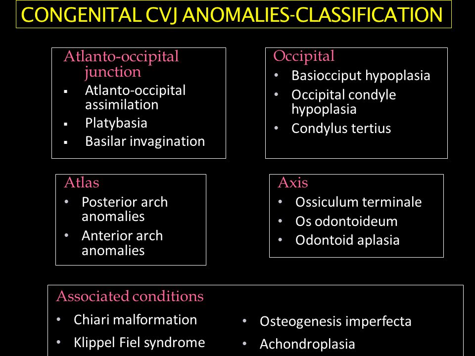 Atlanto-occipital junction  Atlanto-occipital assimilation  Platybasia  Basilar invagination Occipital Basiocciput hypoplasia Occipital condyle hypoplasia Condylus tertius Atlas Posterior arch anomalies Anterior arch anomalies Axis Ossiculum terminale Os odontoideum Odontoid aplasia Associated conditions Chiari malformation Klippel Fiel syndrome Osteogenesis imperfecta Achondroplasia CONGENITAL CVJ ANOMALIES-CLASSIFICATION