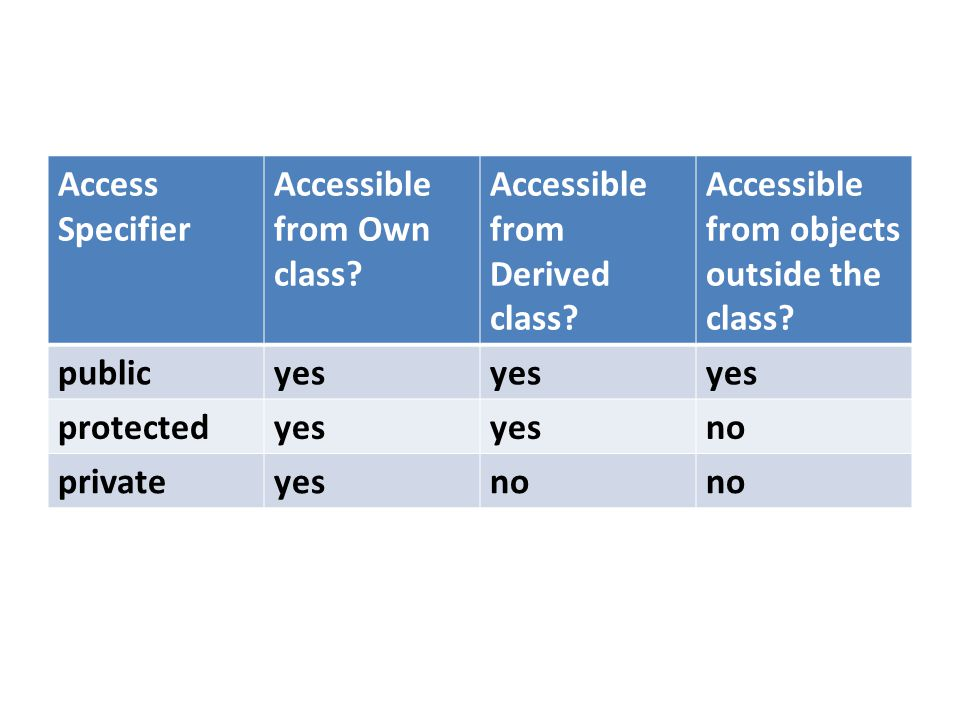 Access Specifier Accessible from Own class? Accessible from Derived class? Accessible from objects outside the class? publicyes protectedyes no privat
