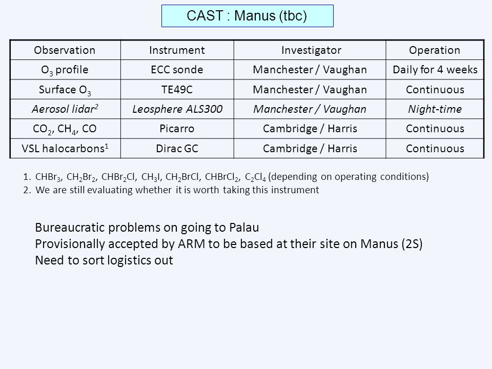 CAST : Manus (tbc) ObservationInstrument InvestigatorOperation O 3 profileECC sondeManchester / VaughanDaily for 4 weeks Surface O 3 TE49CManchester / VaughanContinuous Aerosol lidar 2 Leosphere ALS300Manchester / VaughanNight-time CO 2, CH 4, COPicarroCambridge / HarrisContinuous VSL halocarbons 1 Dirac GCCambridge / HarrisContinuous 1.CHBr 3, CH 2 Br 2, CHBr 2 Cl, CH 3 I, CH 2 BrCl, CHBrCl 2, C 2 Cl 4 (depending on operating conditions) 2.We are still evaluating whether it is worth taking this instrument Bureaucratic problems on going to Palau Provisionally accepted by ARM to be based at their site on Manus (2S) Need to sort logistics out