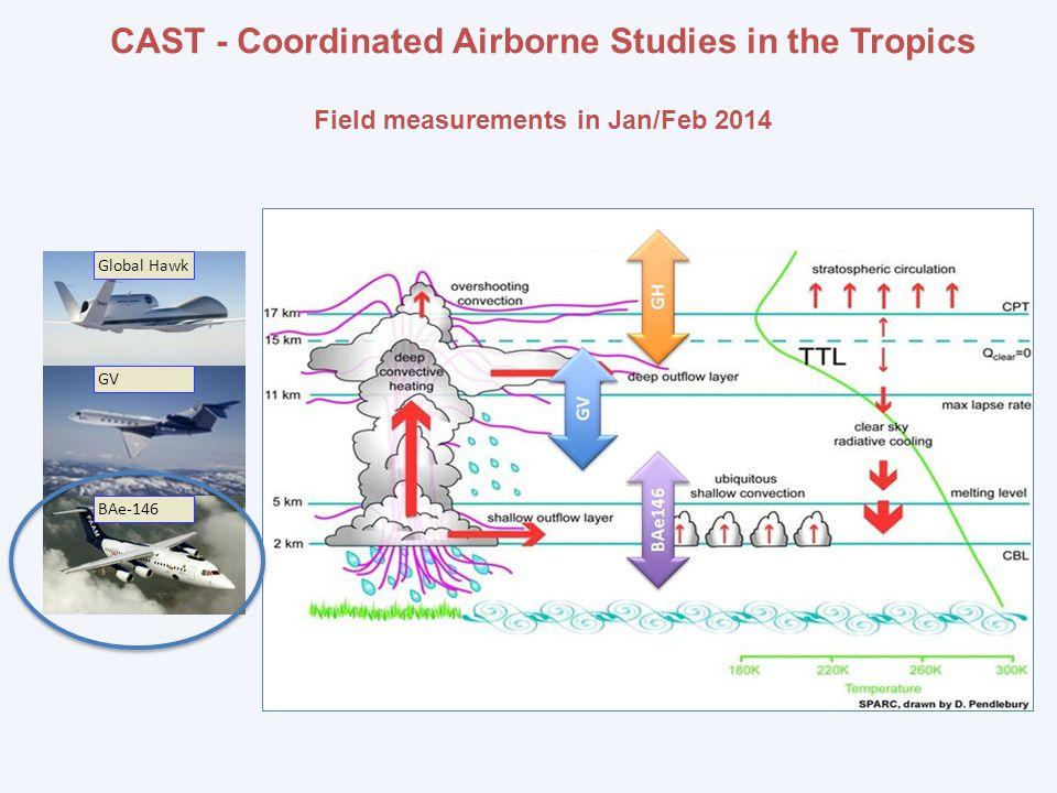 BAe-146 GV Global Hawk CAST - Coordinated Airborne Studies in the Tropics Field measurements in Jan/Feb 2014