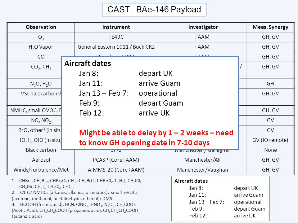 CAST : BAe-146 Payload ObservationInstrument InvestigatorMeas. Synergy O3O3 TE49CFAAMGH, GV H 2 O VaporGeneral Eastern 1011 / Buck CR2FAAMGH, GV COAer
