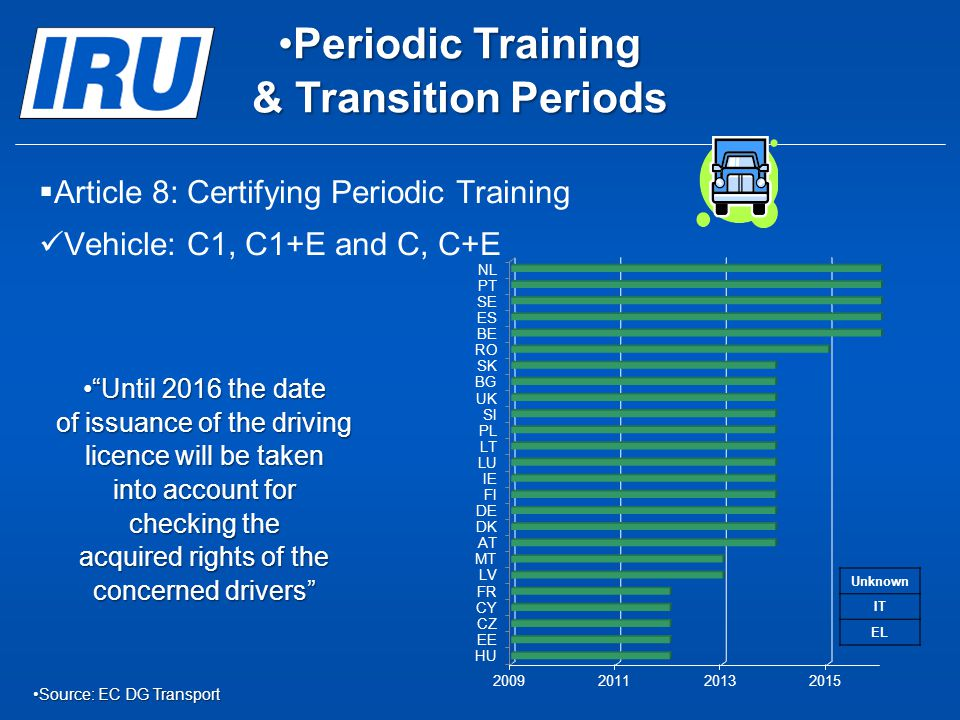   Article 8: Certifying Periodic Training Vehicle: C1, C1+E and C, C+E Periodic Training & Transition PeriodsPeriodic Training & Transition Periods
