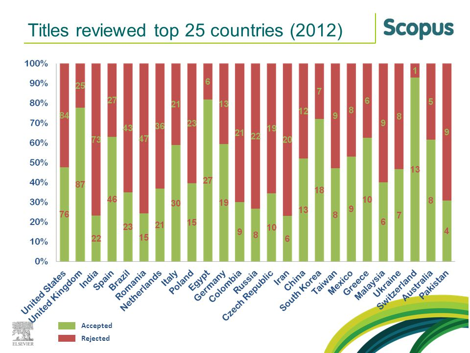 Titles reviewed top 25 countries (2012) Rejected Accepted