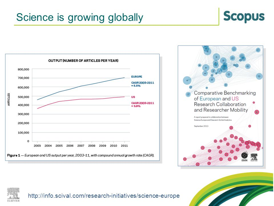 Science is growing globally http://info.scival.com/research-initiatives/science-europe