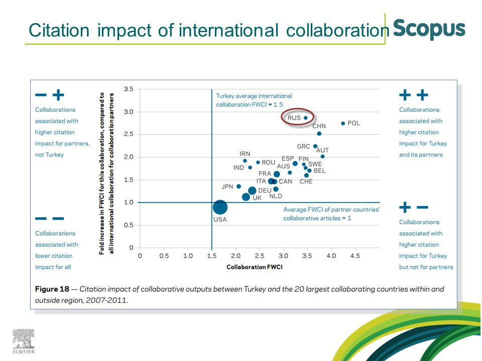 Citation impact of international collaboration