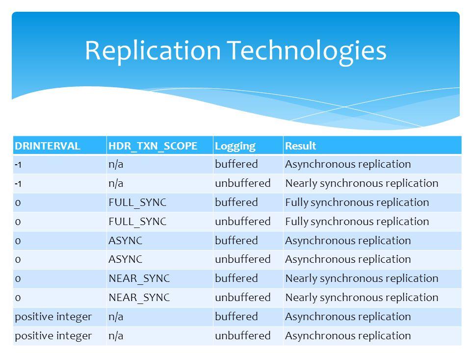DRINTERVALHDR_TXN_SCOPELoggingResult n/abufferedAsynchronous replication n/aunbufferedNearly synchronous replication 0FULL_SYNCbufferedFully synchrono