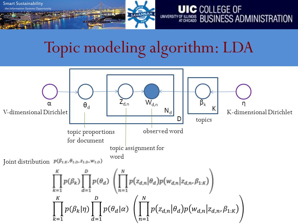 Topic modeling algorithm: LDA D NdNd K βkβk topics Z d,n topic assignment for word W d,n observed word θdθd topic proportions for document α V-dimensional Dirichlet η K-dimensional Dirichlet Joint distribution