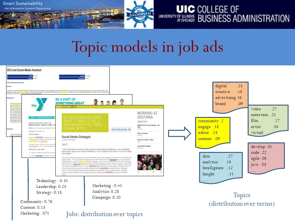 Topic models in job ads digital.23 creative.18 advertising.