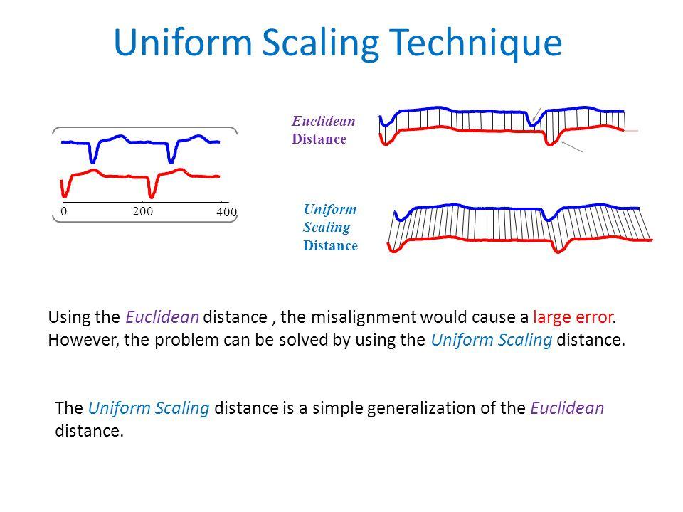 Uniform Scaling Technique Euclidean Distance Uniform Scaling Distance 400 2000 The Uniform Scaling distance is a simple generalization of the Euclidean distance.