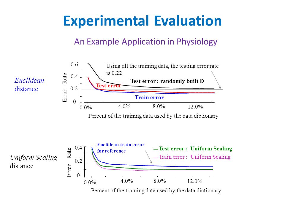 Experimental Evaluation An Example Application in Physiology Error Rate Test error : randomly built D Test error Percent of the training data used by the data dictionary 4.0% 8.0% 12.0% Train error 0.0% Using all the training data, the testing error rate is 0.22 0 0.4 0.6 0.2 Error Rate 4.0% 8.0% 12.0% 0.0% Test error : Uniform Scaling Train error : Uniform Scaling 0 0.2 0.4 Euclidean train error for reference Percent of the training data used by the data dictionary Euclidean distance Uniform Scaling distance
