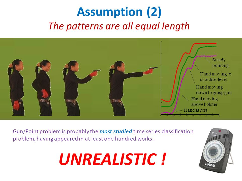 Assumption (2) The patterns are all equal length 0102030405060708090 Hand at rest Hand moving above holster Hand moving down to grasp gun Hand moving to shoulder level Steady pointing UNREALISTIC .
