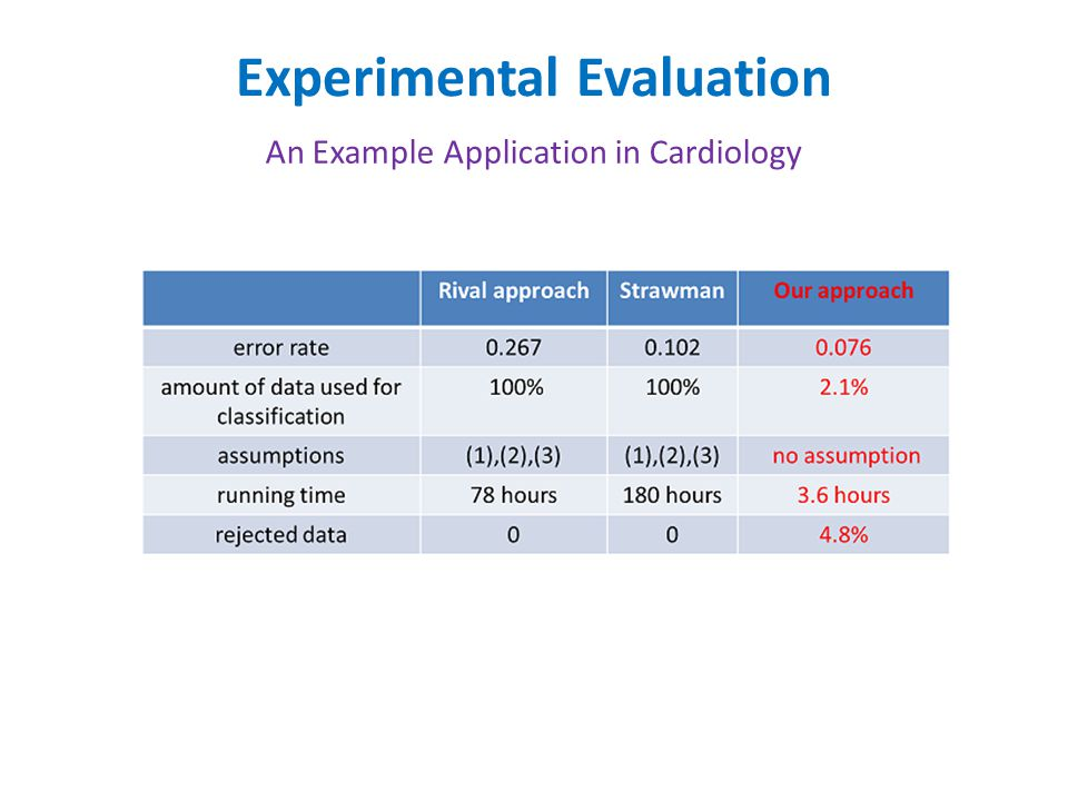 Experimental Evaluation An Example Application in Cardiology