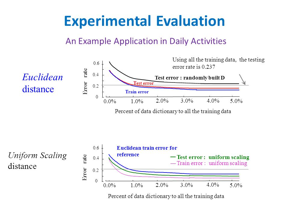 Experimental Evaluation An Example Application in Daily Activities Error rate Percent of data dictionary to all the training data 2.0% 3.0% 4.0% 0.0% Using all the training data, the testing error rate is 0.237 1.0% 0 0.2 0.4 0.6 5.0% Test error : randomly built D Test error Train error Euclidean distance Error rate Percent of data dictionary to all the training data 2.0% 3.0% 4.0% 0.0%1.0% 0 0.2 0.4 0.6 5.0% Test error : uniform scaling Train error : uniform scaling Euclidean train error for reference Uniform Scaling distance