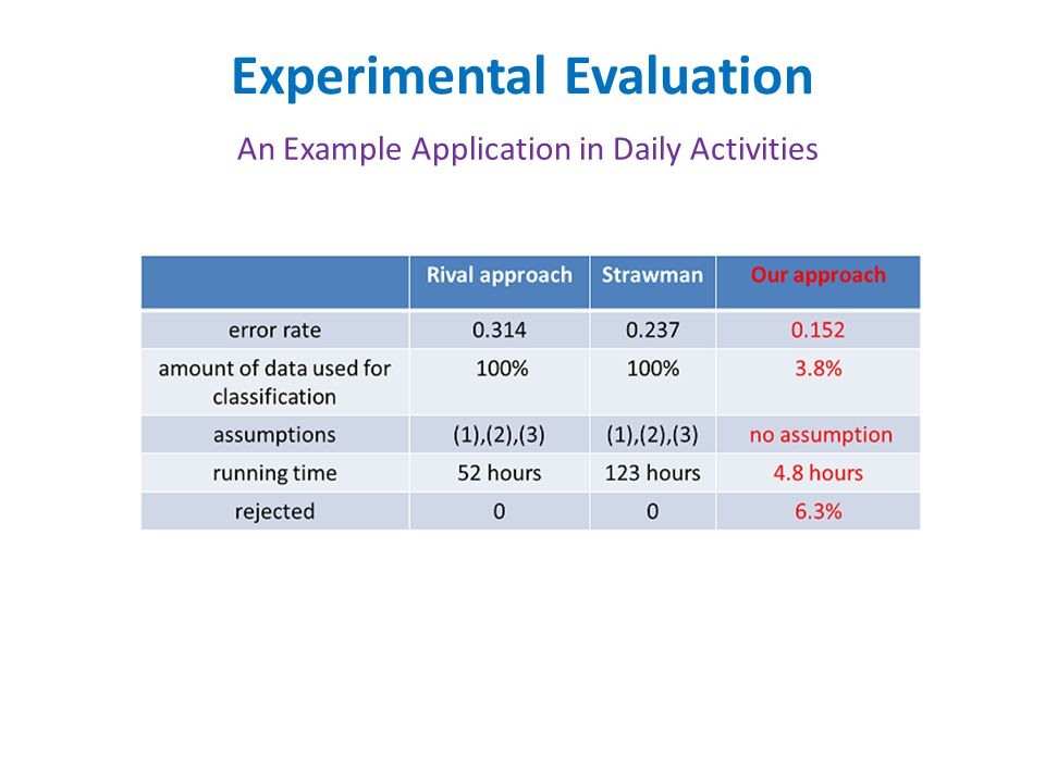 Experimental Evaluation An Example Application in Daily Activities