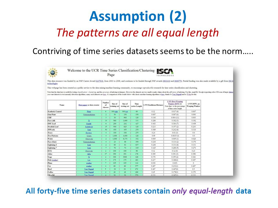All forty-five time series datasets contain only equal-length data Assumption (2) The patterns are all equal length Contriving of time series datasets seems to be the norm…..