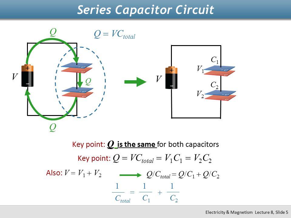 Q V Key point: Q is the same for both capacitors Key point: Q  VC total  V 1 C 1  V 2 C 2 1 C total 1 C1C1 1 C2C2   Series Capacitor Circuit Q Q Q  VC total C1C1 C2C2 V1V1 V2V2 V Also: V  V 1  V 2 Q  C total  Q  C 1  Q  C 2 Electricity & Magnetism Lecture 8, Slide 5