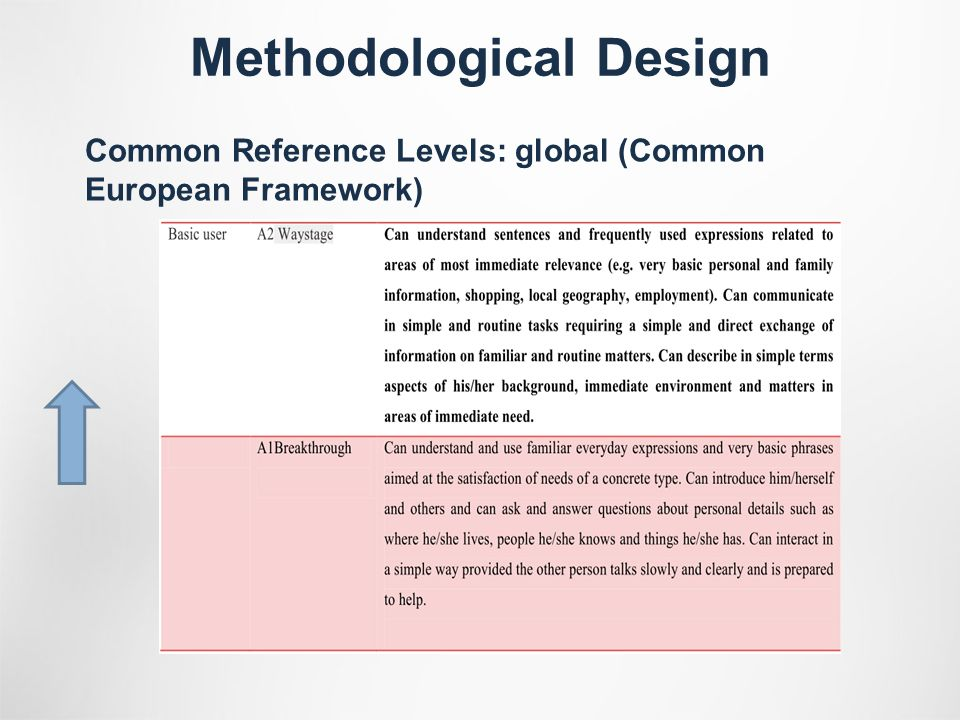 Common Reference Levels: global (Common European Framework)