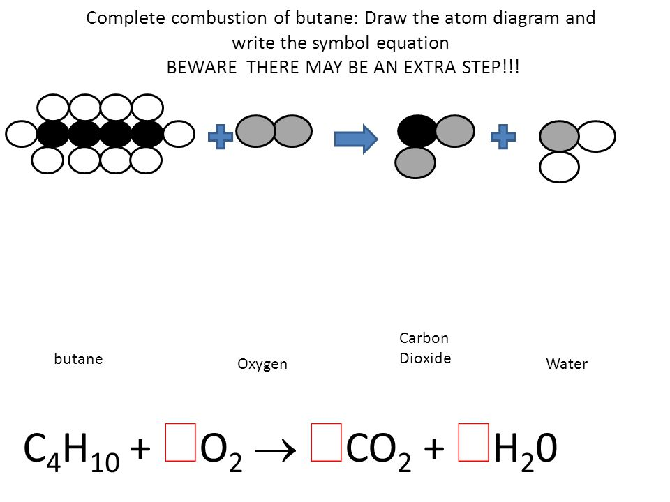 Complete combustion of butane: Draw the atom diagram and write the symbol equation BEWARE THERE MAY BE AN EXTRA STEP!!.
