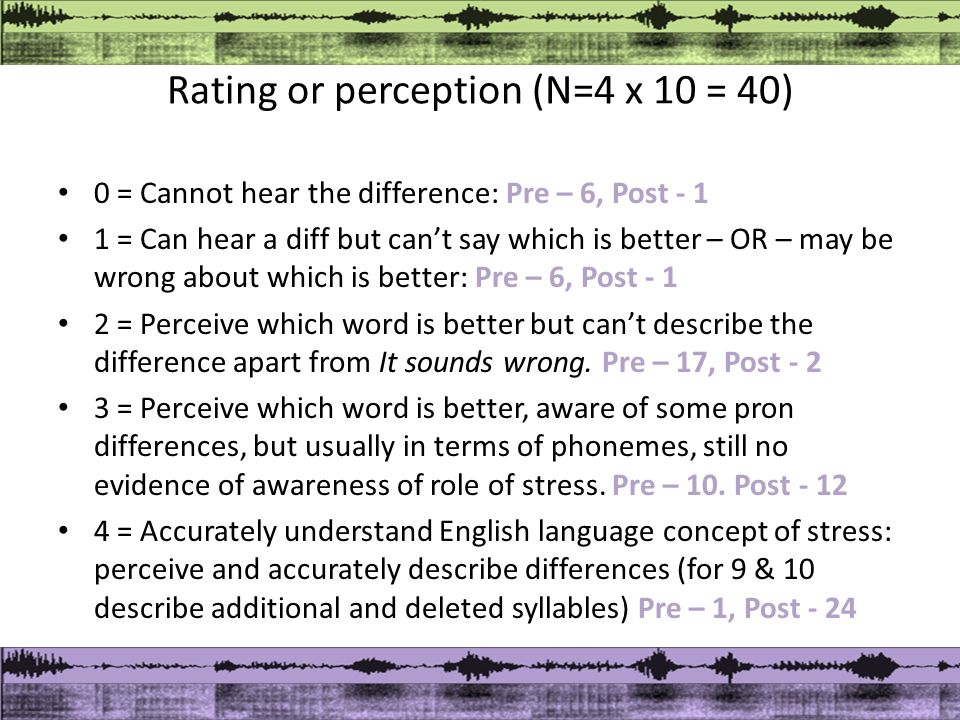 Rating or perception (N=4 x 10 = 40) 0 = Cannot hear the difference: Pre – 6, Post - 1 1 = Can hear a diff but can't say which is better – OR – may be wrong about which is better: Pre – 6, Post - 1 2 = Perceive which word is better but can't describe the difference apart from It sounds wrong.