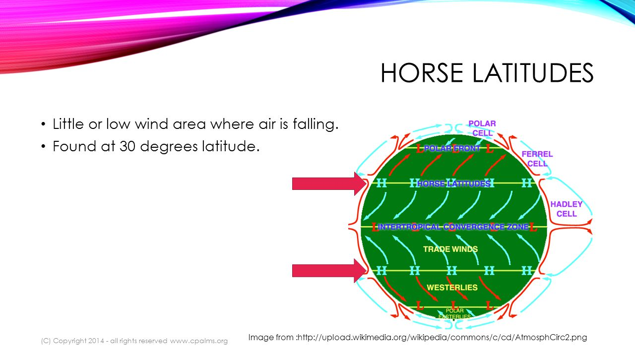 HORSE LATITUDES Little or low wind area where air is falling.