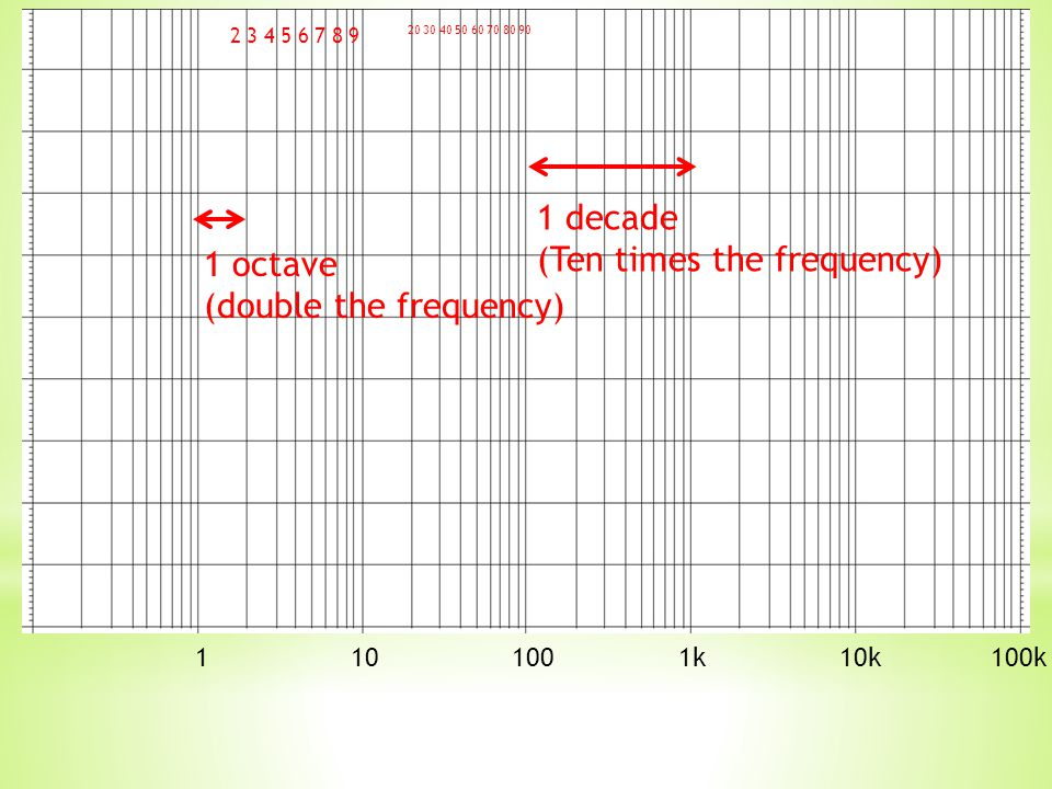 Not only is there an attenuation curve but there is a phase shift curve at the output at varying frequencies.