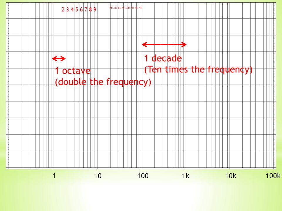 1 10 100 1k 10k 100k Using your calculators, what is log(10).