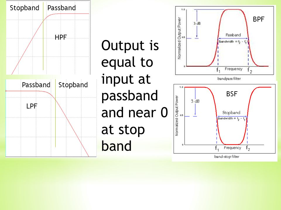 HPF LPF BPF BSF Output is equal to input at passband and near 0 at stop band Stopband Passband Passband Stopband
