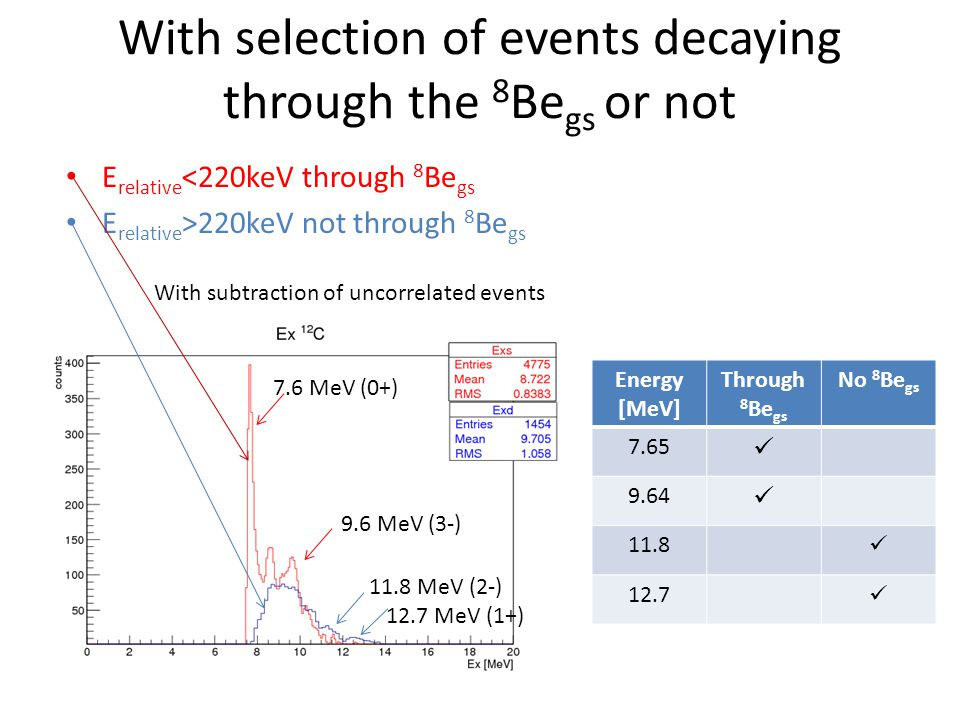 With selection of events decaying through the 8 Be gs or not E relative <220keV through 8 Be gs E relative >220keV not through 8 Be gs With subtractio