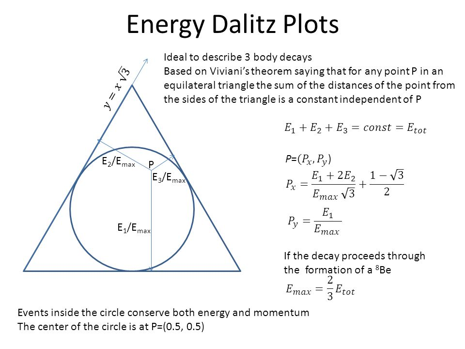 Energy Dalitz Plots E 1 /E max E 3 /E max E 2 /E max P If the decay proceeds through the formation of a 8 Be Events inside the circle conserve both en