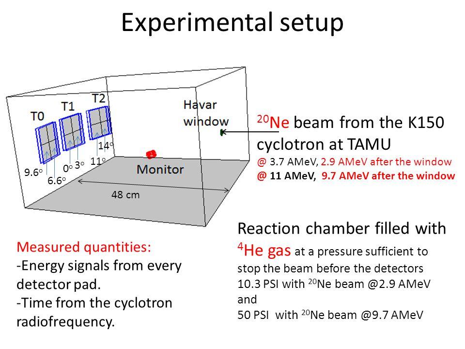 Preliminary analysis Energy calibration.Time calibration.