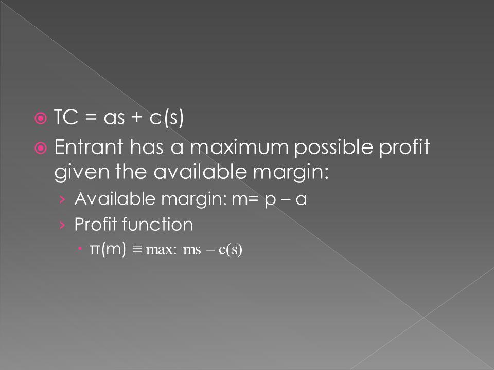  TC = as + c(s)  Entrant has a maximum possible profit given the available margin: › Available margin: m= p – a › Profit function  π(m) ≡ max: ms – c(s)